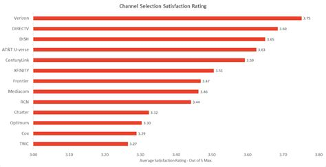 best tv channels 2016 s best cable tv and satellite providers in customer