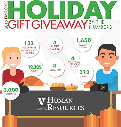 Employee Appreciation Giveaways - holiday gift giveaway employee appreciation human resources vanderbilt university