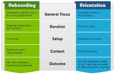 difference between induction orientation and onboarding employee onboarding vs employee orientation what s the difference