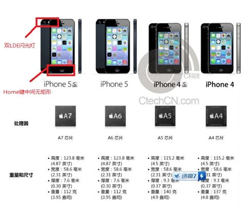 Hp Apple Iphone 5 Detail apple iphone 5s specifications leaked