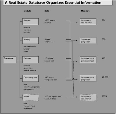 real estate database development books managing real estate to build value