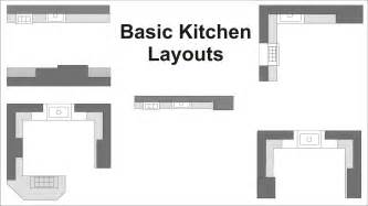 Bathroom Designs Hgtv Types Of Kitchen Layout Zitzat With Regard To Different