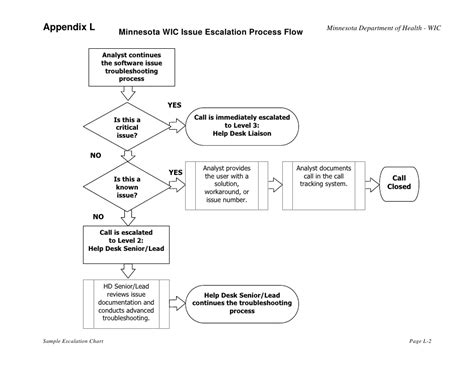 escalation flowchart wic rfp appendix l sle escalation chart mn wic