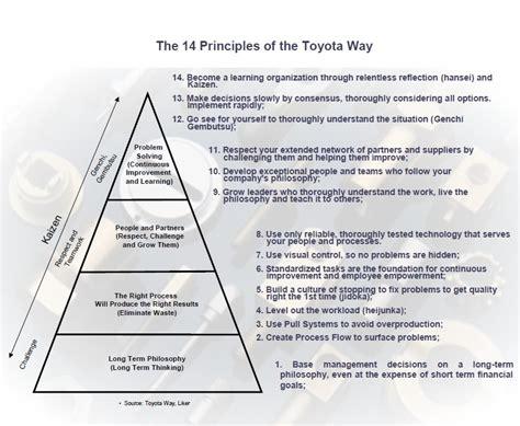 Toyota Way Muda Toyota Way