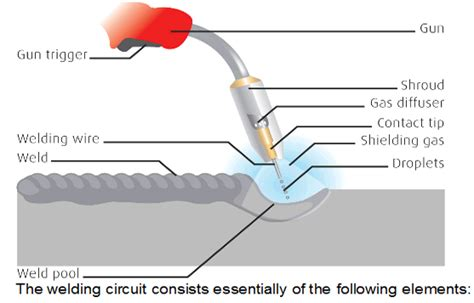 types of weld joints wiring diagrams wiring diagram schemes