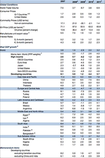 world bank 2009 world bank slashes global outlook for 2009 from 1 7