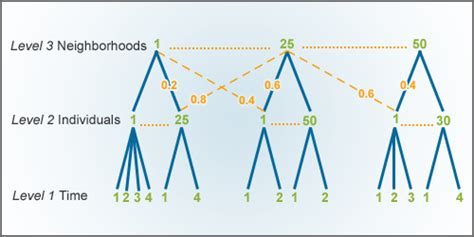 design effect multilevel obssr e source multilevel modeling 6 multilevel data