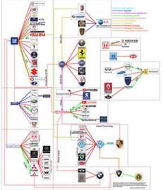 Who Owns Chevrolet Company Best Car Logos Car Companies