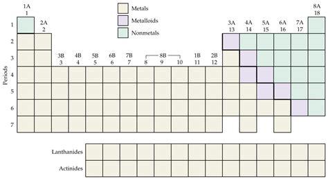 Metallic Character Periodic Table by Media Portfolio