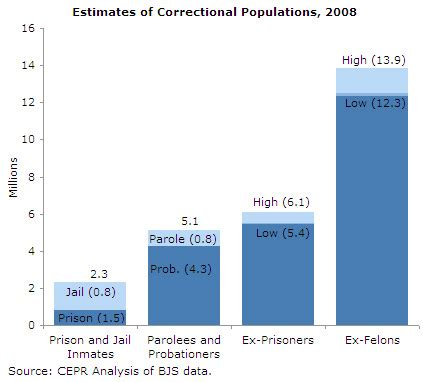 Effect Of Criminal Record On Employment No Apparent Motive 187 Archive 187 Ex Offenders And The Labor Market