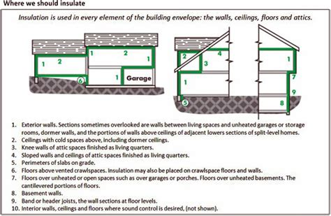 new home insulation guide for diy home renovation green
