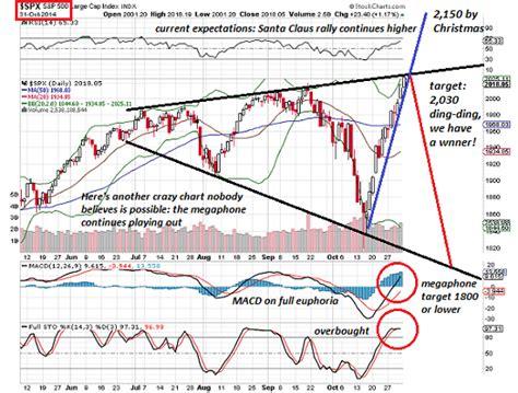 megaphone pattern in stock charts s p 500 completes megaphone pattern bramesh s technical