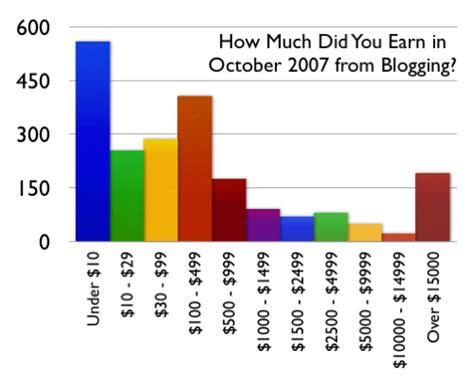 Blogger Earnings | how much money do bloggers earn blogging