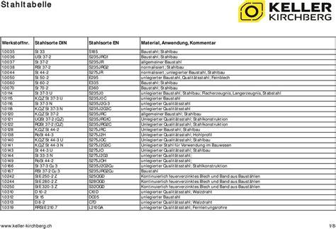 werkstoffnummern stahl tabelle stahltabelle werkstoffnr stahlsorte din stahlsorte en