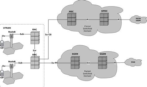 mobile network umts umts network architecture simplified description rnc radio