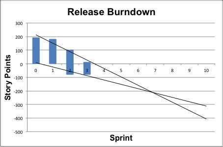 How Do I Make A Burn Down Chart In Excel Stack Overflow Burndown Chart Excel Template