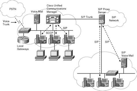 home server network design cisco ebook chapter 8 voice network design
