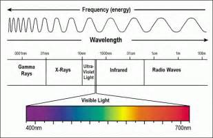 color spectrum energy levels icbs everywhere bs for george takei fans and consumers