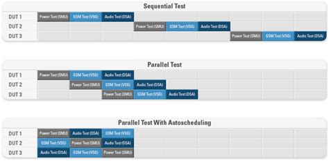 parallel test parallel and profitable test more with less by optimizing