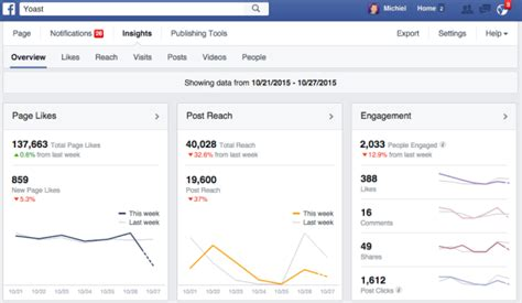 fb insight facebook page insights explained yoast