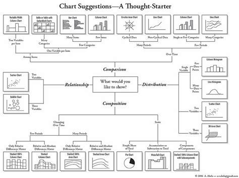 biography composition exle how to choose the best chart for your data lifehacker