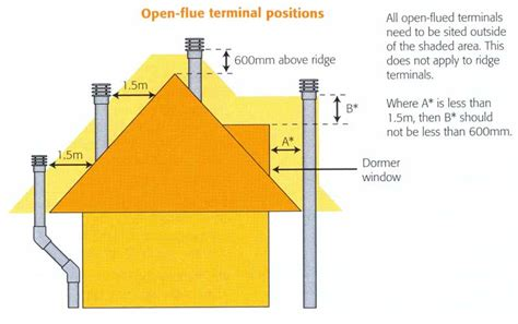 How To If Fireplace Flue Is Open by Gas Safety Revision And Technical Information