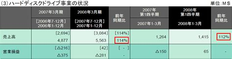jp hardship withdrawal hitachi announced earnings results for fiscal year 2007