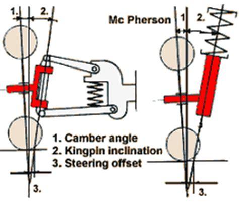 Camber Caster Kingpin car suspension the basics