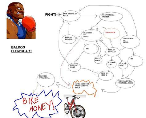 flowchart ken image 210023 flowchart ken your meme