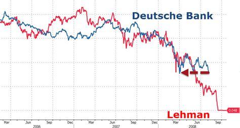 deutsche bank crash deutsche bank tumbles near record lows as yield curve crashes