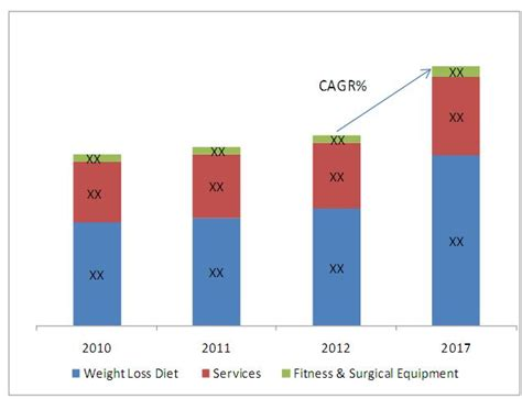 weight management industry weight loss industry is booming so are americans waists