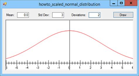 R Drawing Normal Distribution by Draw A Scaled Normal Distribution In C C Helperc Helper