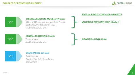 a process for the production of soluble potash from insoluble igneous rock classic reprint books potash ridge investor presentation february 13 2017