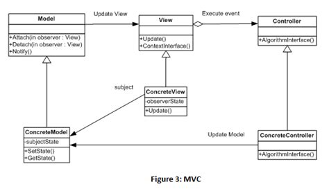 how to use layout in view in mvc model view controller model view presenter and model