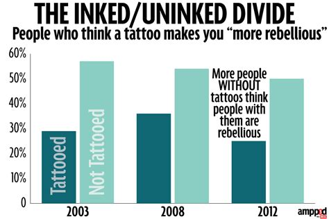 percentage of people with tattoos 100 do with tattoos feel animal
