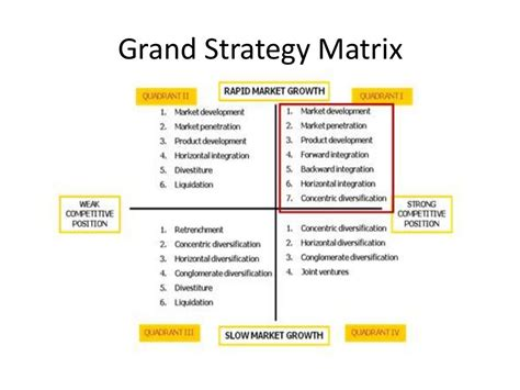 Grand Strategy Matrix Business Models Pinterest Coworking Space Business Model Template
