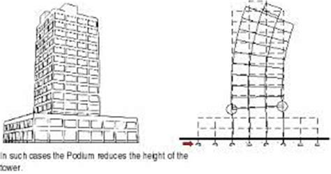 earthquake proof buildings survival today pinterest how to build earthquake proof building earthquake