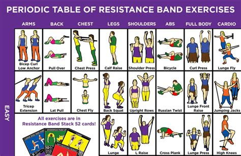 resistor band guide this exercise chart is of travel friendly resistance band exercises paul ciano