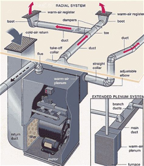 design home hvac system duct diagrams figure 1 hvac furnace and duct system