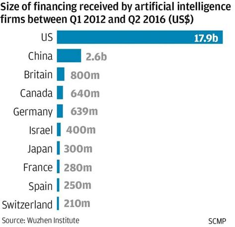 artificial intelligence budget the future is here china sounds a clarion call on ai