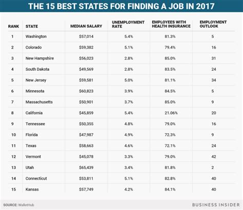 best states to work in the best states for job seekers in 2017 business insider
