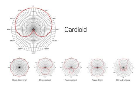 pick up pattern in microphones polar patterns part 2 cardioid
