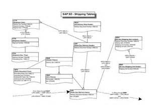 mara table in sap sap org structure diagram sap enterprise structure