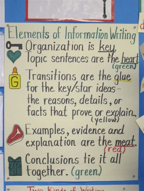 Elements Of Essay Writing by Elements Of Informative Writing School