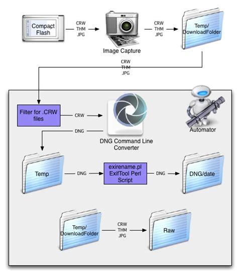 photo workflow dng workflow protozoic