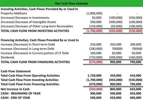 exle of cash flow investing activities what is net cash flow definition meaning exle