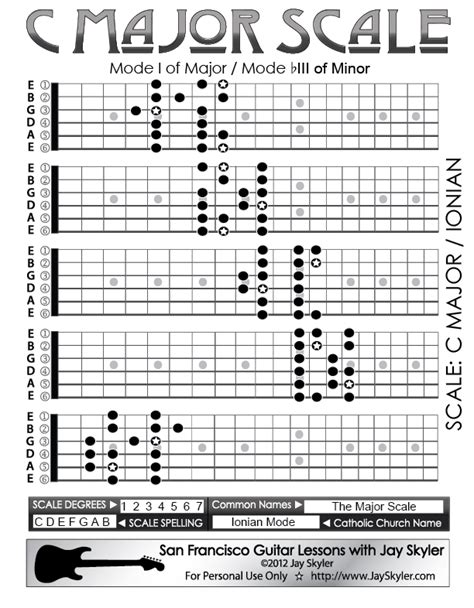 guitar scales diagrams major scale guitar fretboard patterns chart key of c by