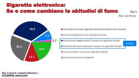 shock contro il fumo shock contro il fumo