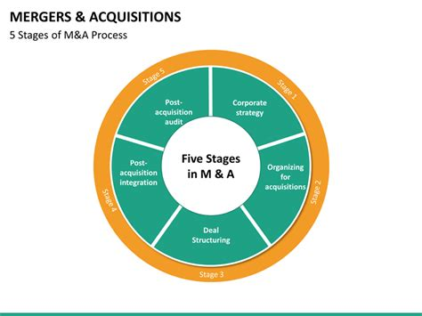Merger And Acquisition Mba Ppt by Mergers And Acquisitions Powerpoint Template Sketchbubble