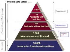 safety pyramid template safety incident pyramid pictures to pin on